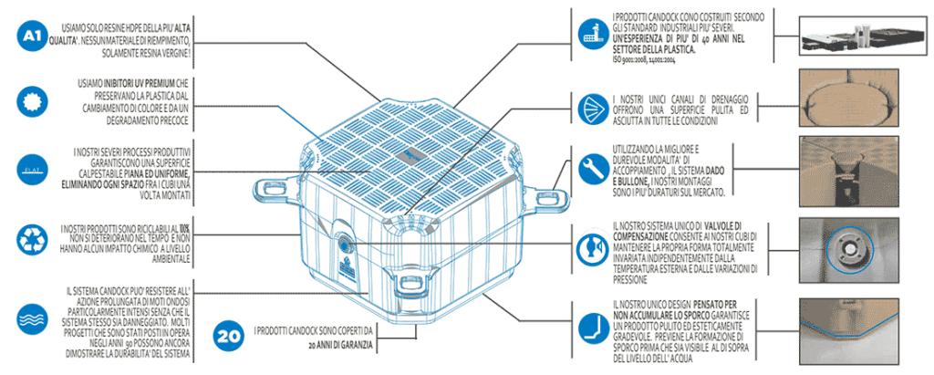 caratteristiche moduli pontile galleggiante cnadock